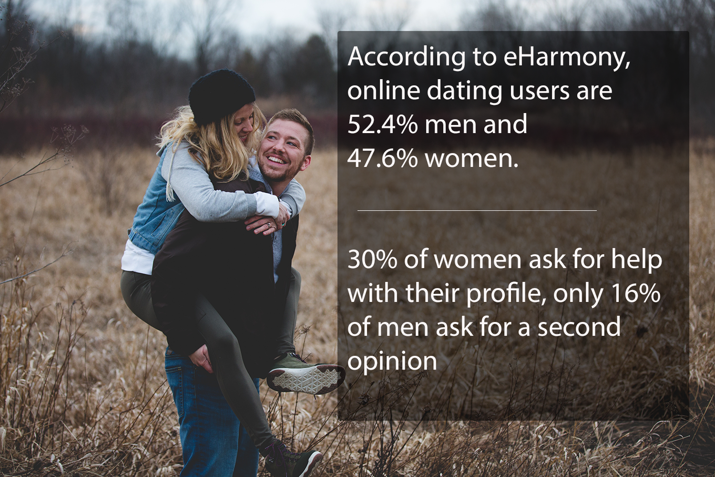 Dating voor dames